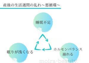 生活習慣、悪循環の流れ